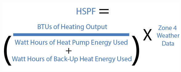 What is HSPF?