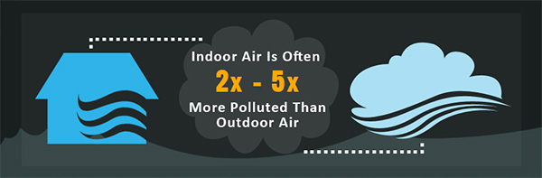 Indoor Air Is Often 2x-5x More Polluted Than Outdoor Air