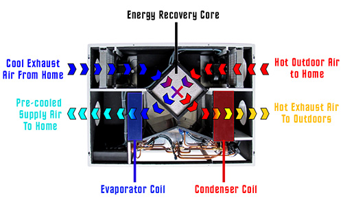 An ERV with Heating and Cooling