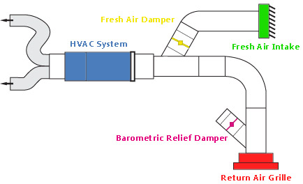 Supply Ventilation System Diagram